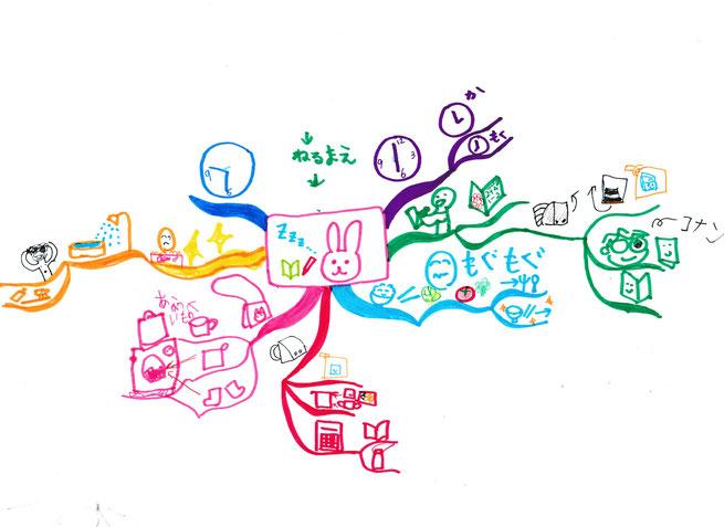 子どものTO-DO-LISTをマインドマップで描こう