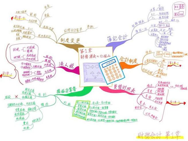 マインドマップ 試験勉強「財務会計・第1章」(作: 塚原 美樹)