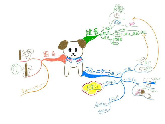 マインドマップ 「犬のブログ」 (作: 塚原 美樹)