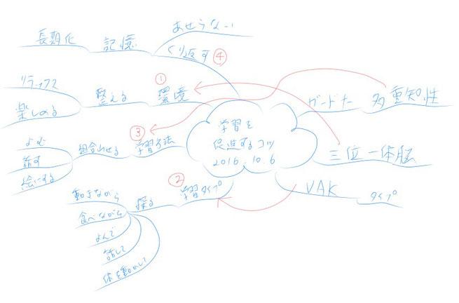 ミニマインドマップ 「学習を促進するコツ」 (作:塚原 美樹)