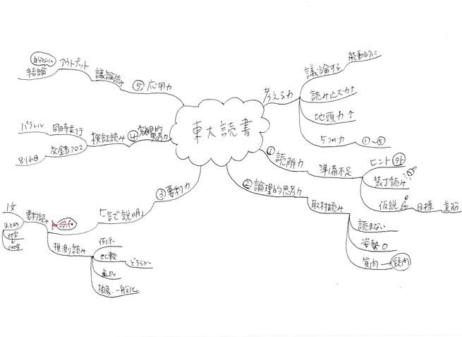 読書メモのためのマインドマップにどこまで書くか
