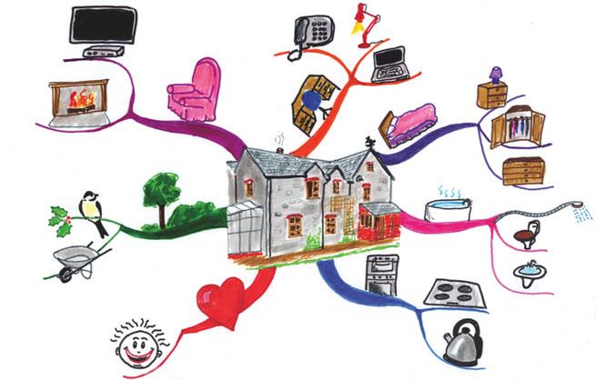 マインドマップ 「HOUSE」