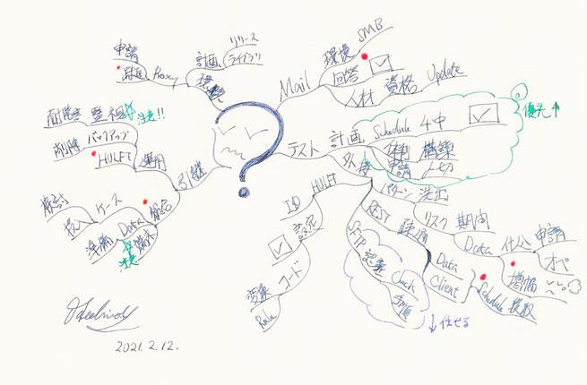 仕事の整理とマインドマップ