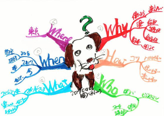 マインドマップはなぜ思考のプロセスに役立つのか?