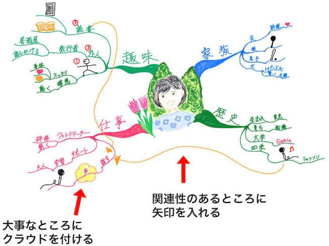 マインドマップ 「自己紹介」 (作: 塚原 美樹) ~ 関連性のあるところに「矢印」、大事なところに「クラウドマーク」をつける