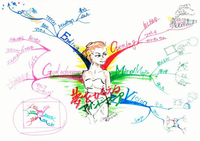 記憶を助けるのはイメージ力~マインドマップはなぜ役立つ~