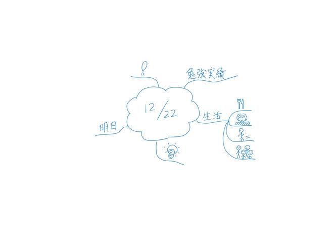 ミニマインドマップ 「試験勉強の振返り日記・テンプレート (ミニマインドマップ版)」 (作: 塚原 美樹)