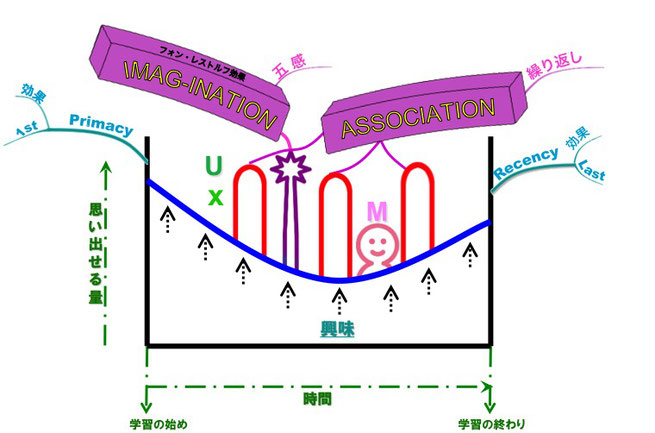 図 「The Most Important Graph In The World (MIG)」