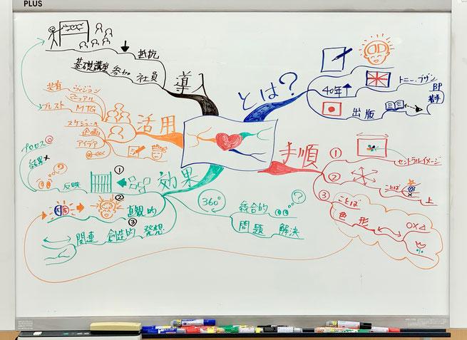 新しい問題を自ら発見して取り組める人材を創るためのマインドマップ