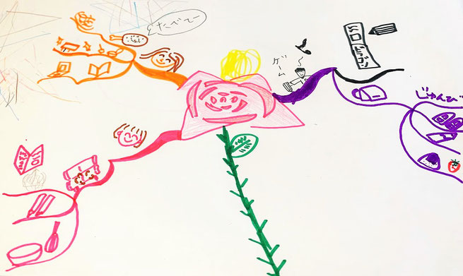 子どもと描く今日の予定マインドマップ