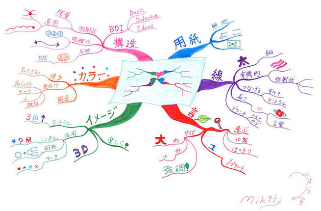マインドマップ 「マインドマップのかきかた・6つの法則」 (作: 塚原 美樹)