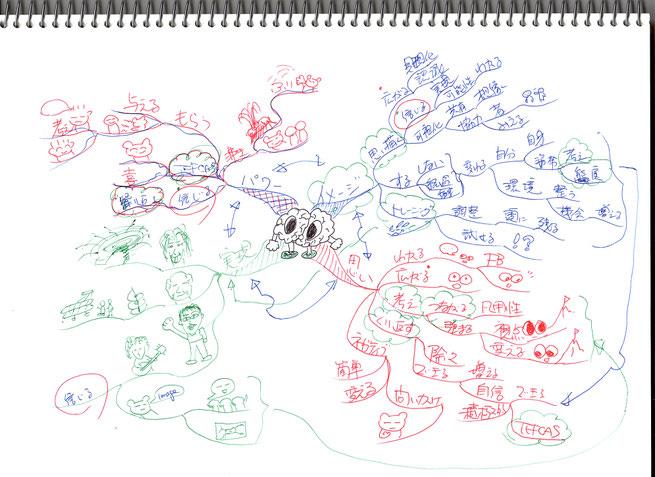 マインドマップで天才性について考えてみた