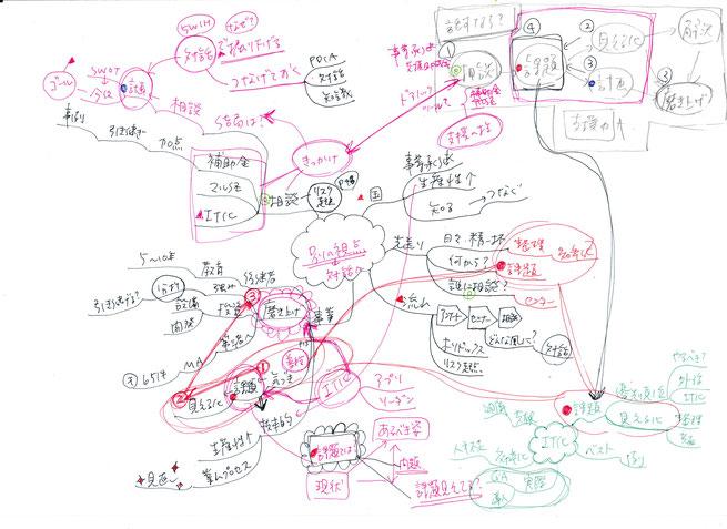 マインドマップで+α