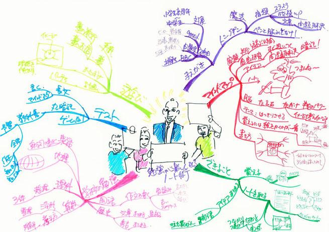 勉強が楽しくなるノート術 マインドマップ