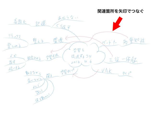ミニマインドマップ 「ミニマインドマップ作成手順」 (作:塚原 美樹) ~ 関連箇所を「矢印」でつなぐ