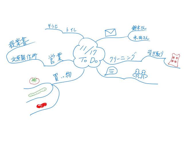 ミニマインドマップ 「11/17 ToDo」 (作: 塚原 美樹) ~ 終わった仕事にチェックを入れる