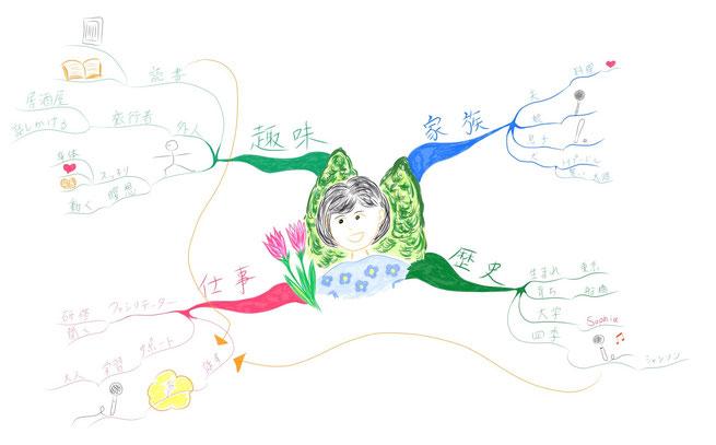 マインドマップ 「自己紹介」 (作: 塚原 美樹) ~ 俯瞰して全体の関係を見渡す
