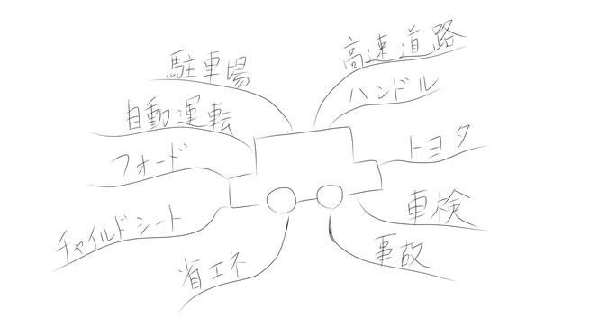 ミニマインドマップ 「自動車」 (作: 塚原 美樹)