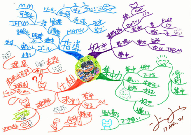 子供の頃の勉強嫌いをマインドマップで振り返り解決策を探る