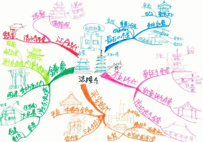 歴史と建築の関係のマインドマップ