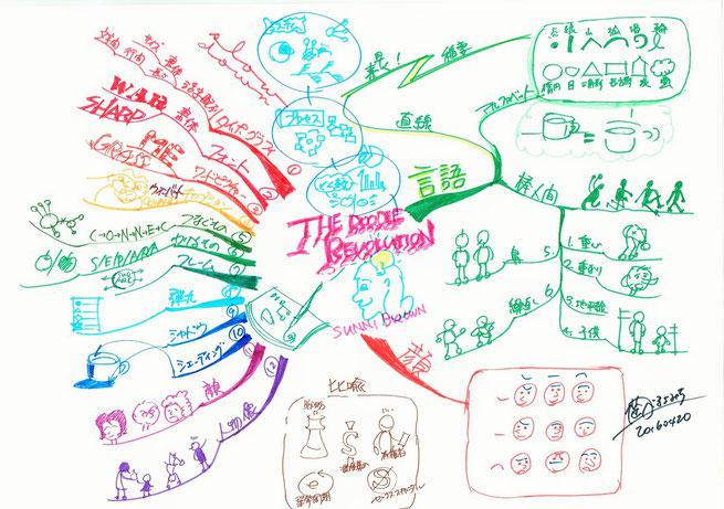 マインドマップの「ドゥードル」革命~ラクガキが持つパワー