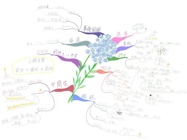 マインドマップ 「ヒプノセラピー」 (作: 塚原 美樹)