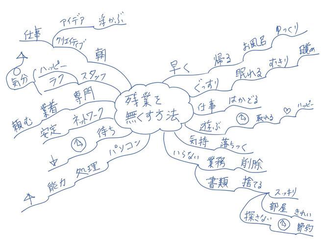 ミニマインドマップ 「残業を無くす方法」 (作: 塚原 美樹)