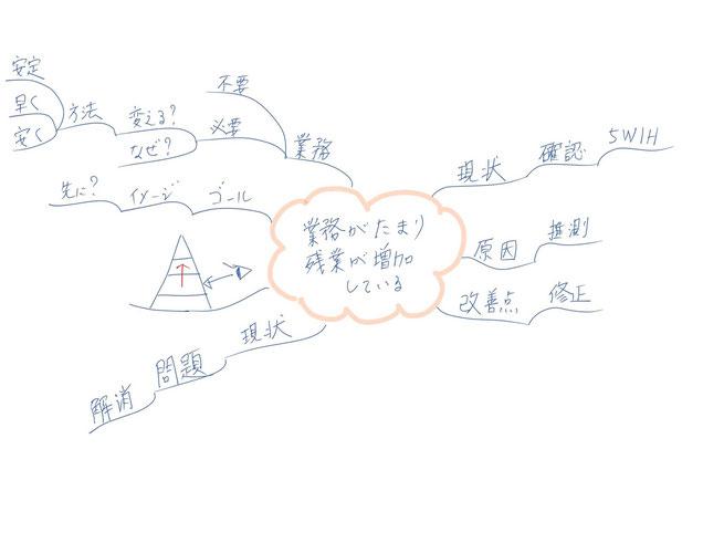 ミニマインドマップ 「業務がたまり残業が増加している」 (作: 塚原 美樹)