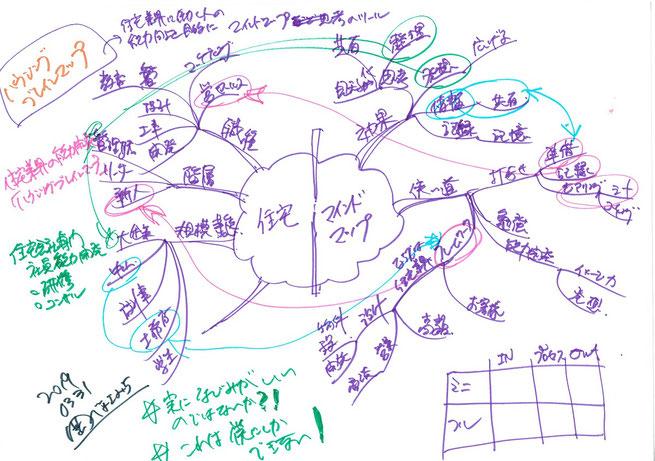 自分の仕事の業界でも使えるマインドマップ