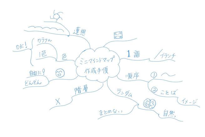 タブレットで作成したデジタル・マインドマップ