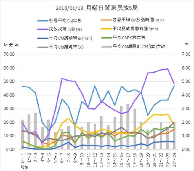 2016/01/18 月曜日関東民放5局