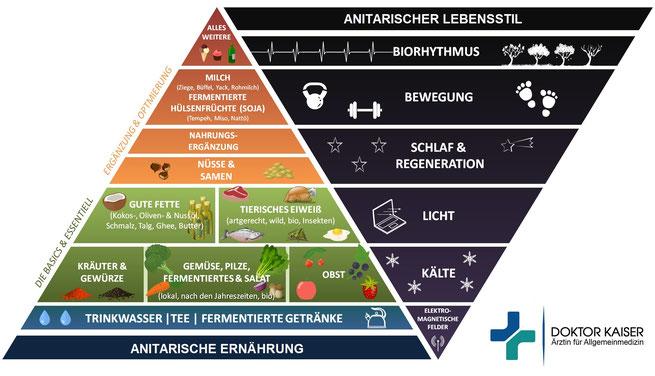 Dr. Kaiser - Anita-rische Ernährungspyramide - Vergrößern: Klick!
