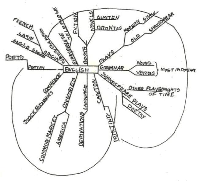 初期のマインドマップ 「ENGLISH」