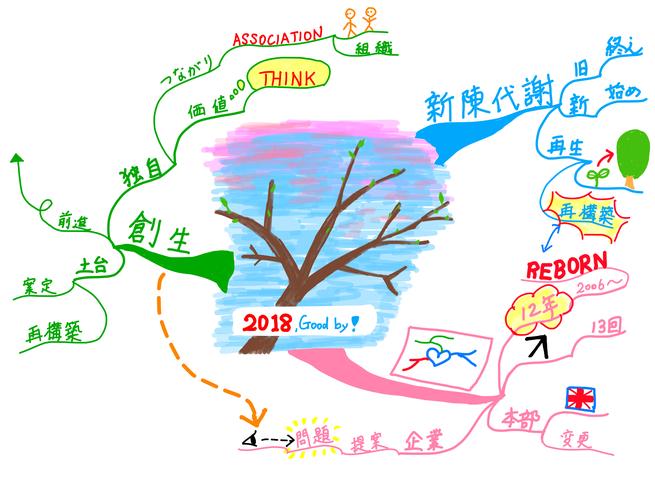 2018年最後のご挨拶・マインドマップの学校