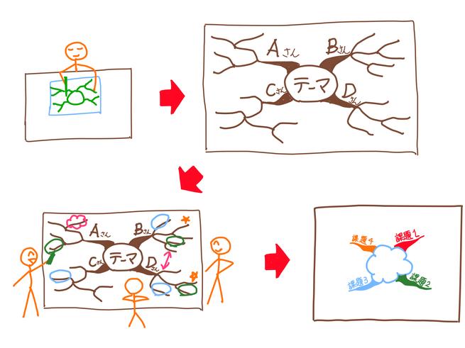 グループ・マインドマップで図解化すると会話が弾む!!