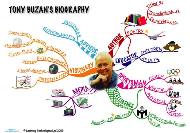 マインドマップ 「TONY BUZAN'S BIOGRAPHY」