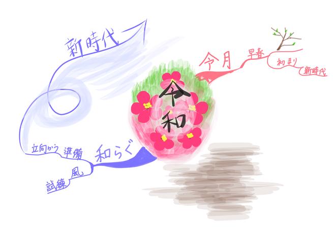 マインドマップで「令和」への思いを描く