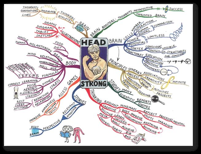 マインドマップ 「HEAD STRONG」 (作: トニー・ブザン)
