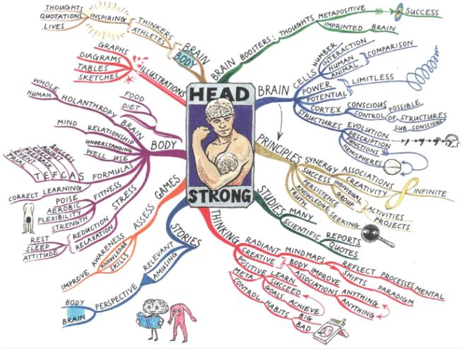 天才の頭の使い方には法則性があった(マインドマップ)