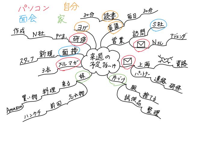 マインドマップの効果的な使い方~全体像把握・記憶力向上~