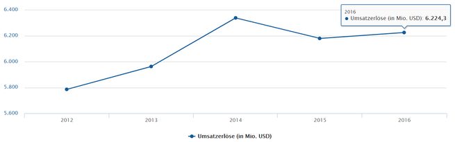 freaky finance, Fortive Umsatzerlöse, Diagram 2012 bis 2016