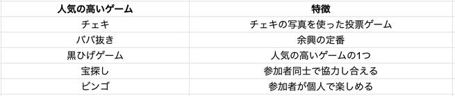 二次会代行_ゲーム_人気