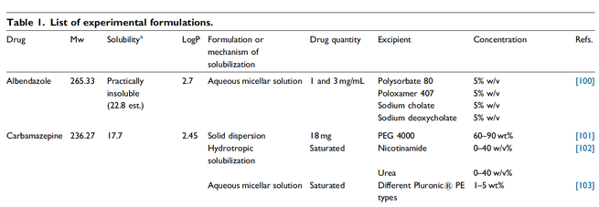 "Snapshot of ""Table I: Different types, applications and limits of enabling excipients of pharmaceutical dosage forms""  www.sciencedirect.com"
