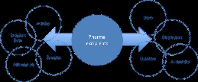 Pharma Excipients - a unique platform for excipients