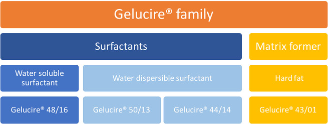 Overview graphic for the Gelucire® family -Semi-solid excipients by french company Gattefossé