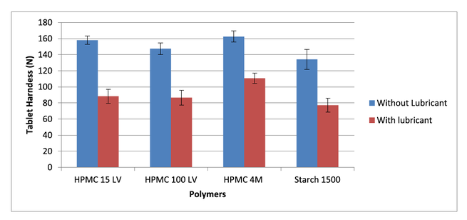 Fig. 6. Effect of Lubricant (magnesium stearate) on tablet hardness of different polymers. Mean values (n=10).