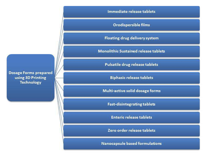 overview graphic of different pharmaceutical dosage forms prepared with 3D printing
