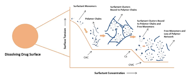 Overview graphic on the Interaction Processes Between an Ionic Surfactant and Polymer
