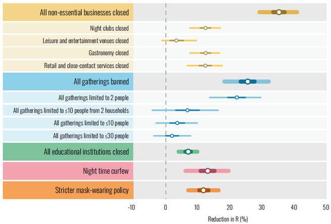 Effekt verschiedener Interventionen auf die Reduktion des R-Wertes