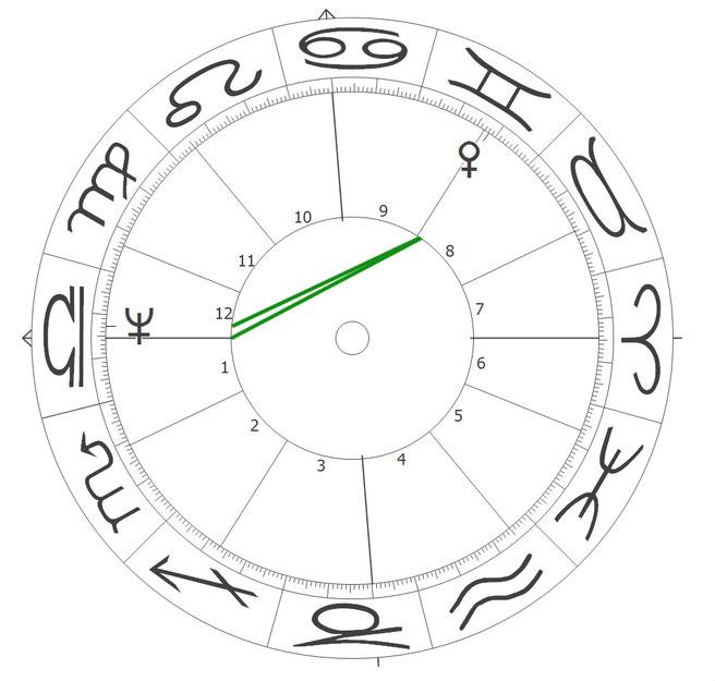 Venus und Neptun im Horoskop von Deutschland
